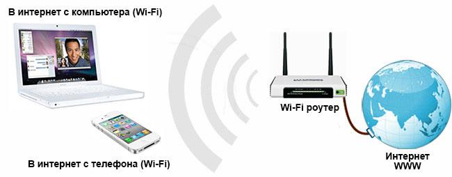 Как из проводного роутера сделать wifi